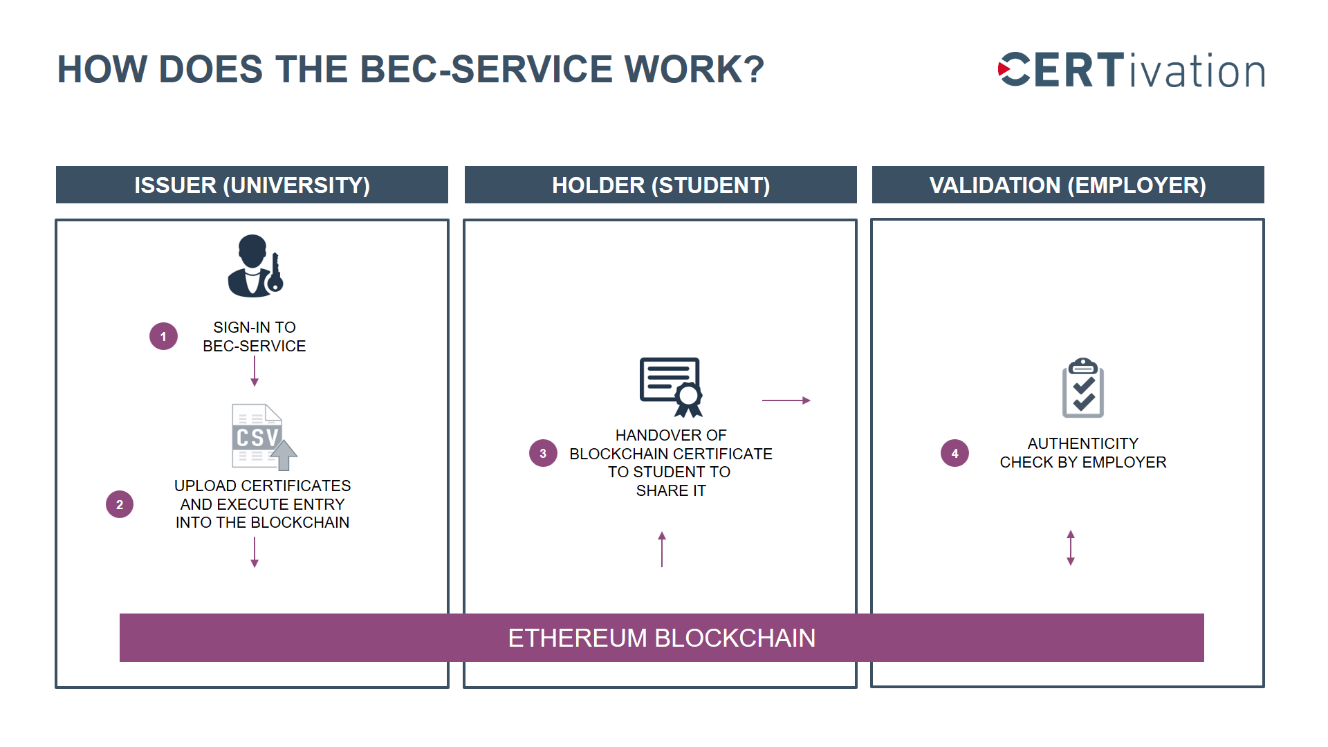 BEC Service description